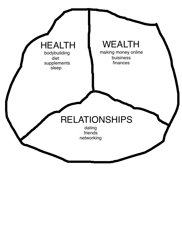 health wealth relationships